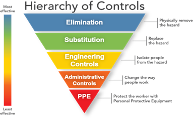 Hierarchy of Controls – Chemscape Safety Technologies