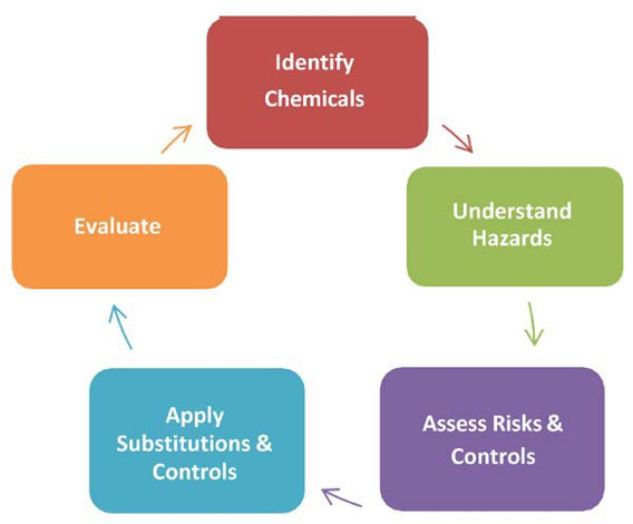 Chemical Management & Exposure Control Plans