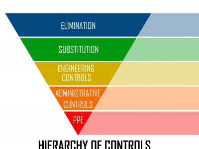 Hierarchy of Controls applied to chemical hazard management